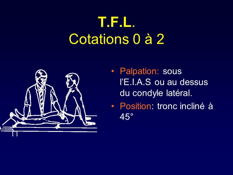 T.F.L. Cotations 0 à 2 Palpation: sous l'E.I.A.S ou au dessus du condyle latéral.