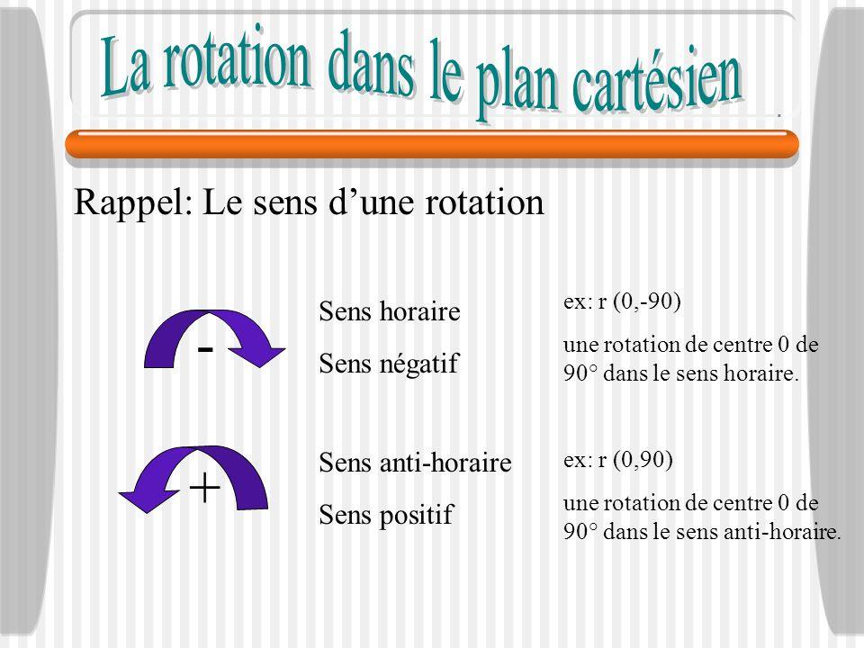 La rotation dans le plan cartésien