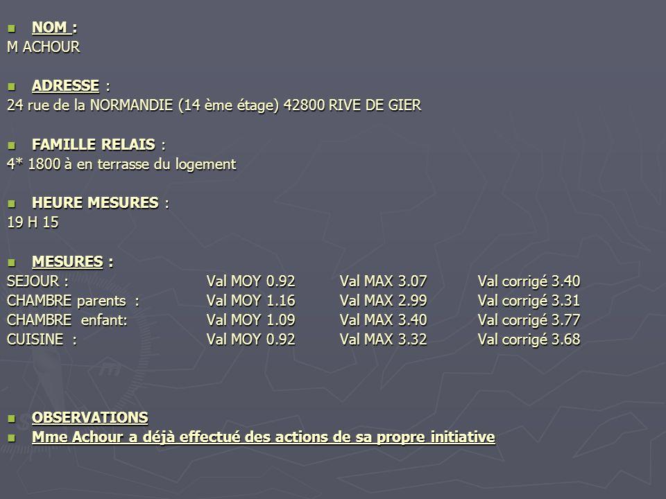 NOM : M ACHOUR. ADRESSE : 24 rue de la NORMANDIE (14 ème étage) 42800 RIVE DE GIER. FAMILLE RELAIS :