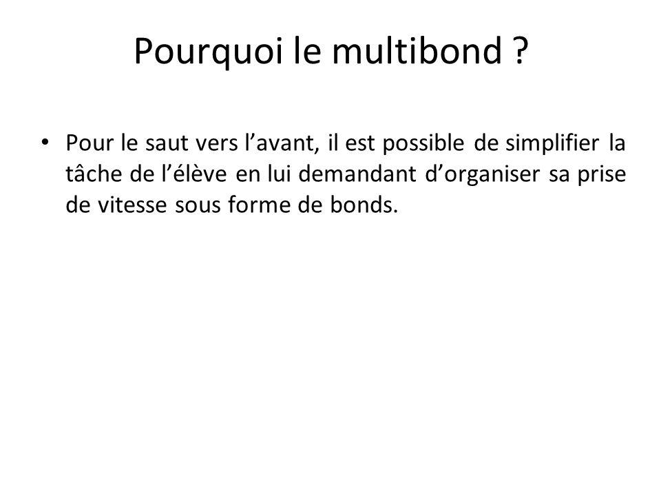 Pourquoi le multibond