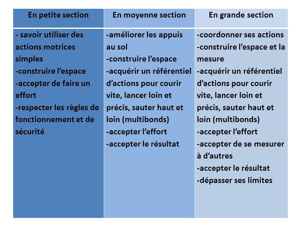 En petite section En moyenne section. En grande section. - savoir utiliser des actions motrices simples.