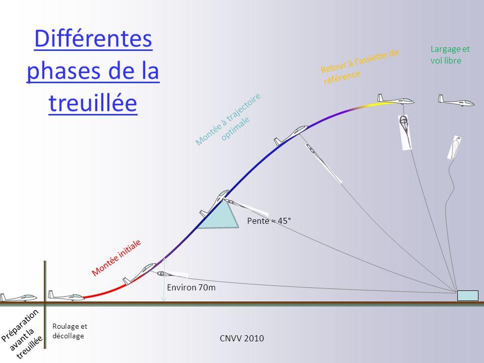 Différentes phases de la treuillée