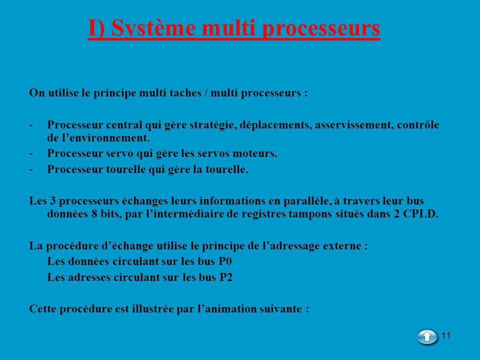 I) Système multi processeurs