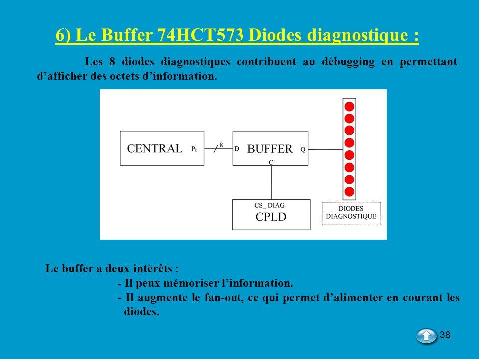 6) Le Buffer 74HCT573 Diodes diagnostique :