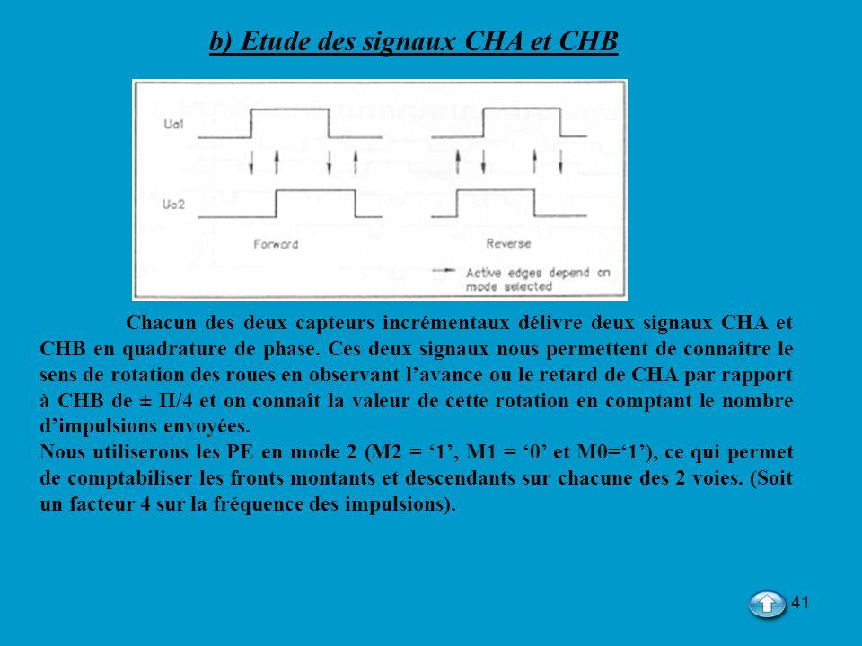 b) Etude des signaux CHA et CHB