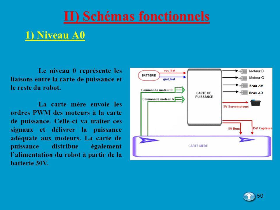 II) Schémas fonctionnels