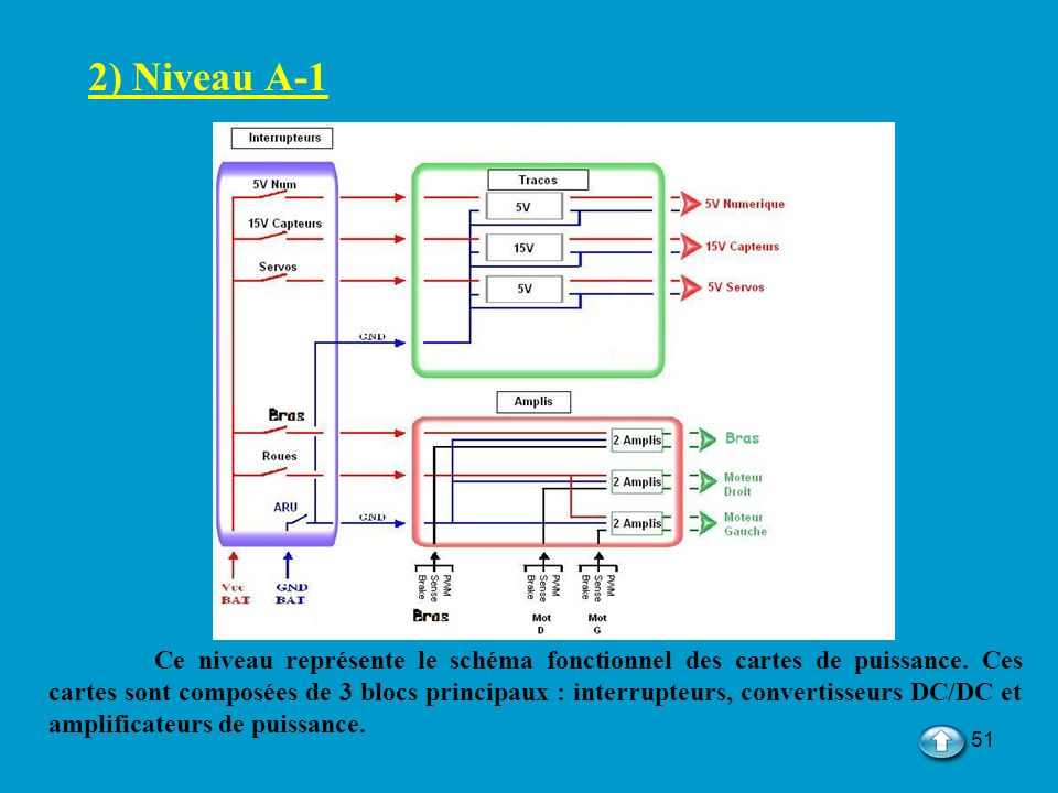 2) Niveau A-1