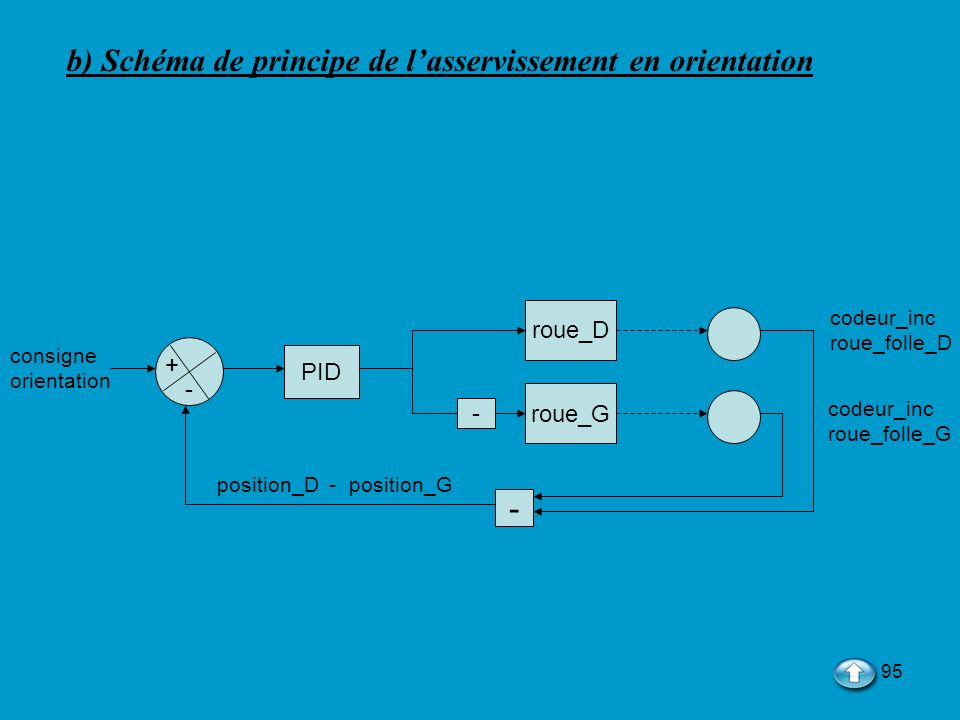 b) Schéma de principe de l'asservissement en orientation