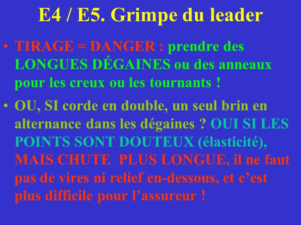E4 / E5. Grimpe du leader TIRAGE = DANGER : prendre des LONGUES DÉGAINES ou des anneaux pour les creux ou les tournants !
