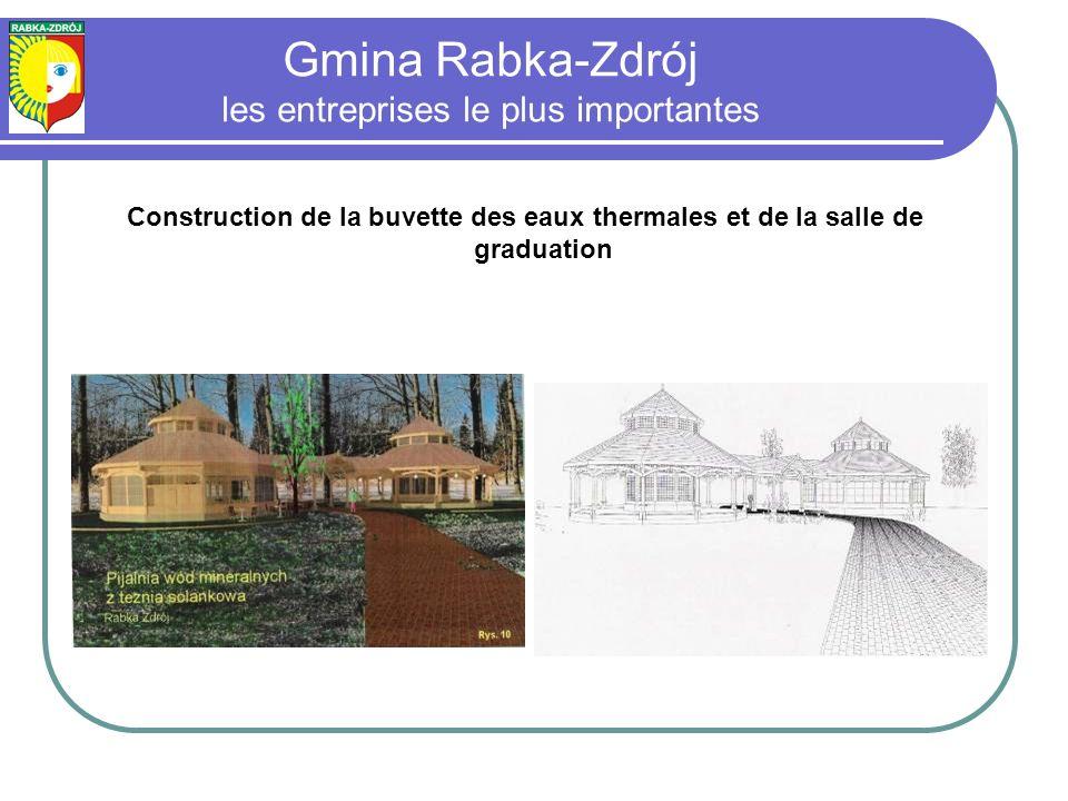 Gmina Rabka-Zdrój les entreprises le plus importantes