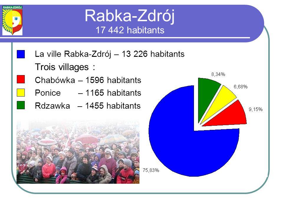 Rabka-Zdrój 17 442 habitants