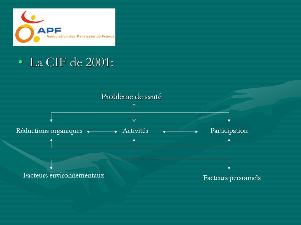 La CIF de 2001: Problème de santé Réductions organiques Activités
