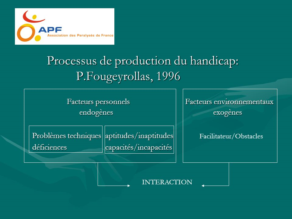 Processus de production du handicap: P.Fougeyrollas, 1996