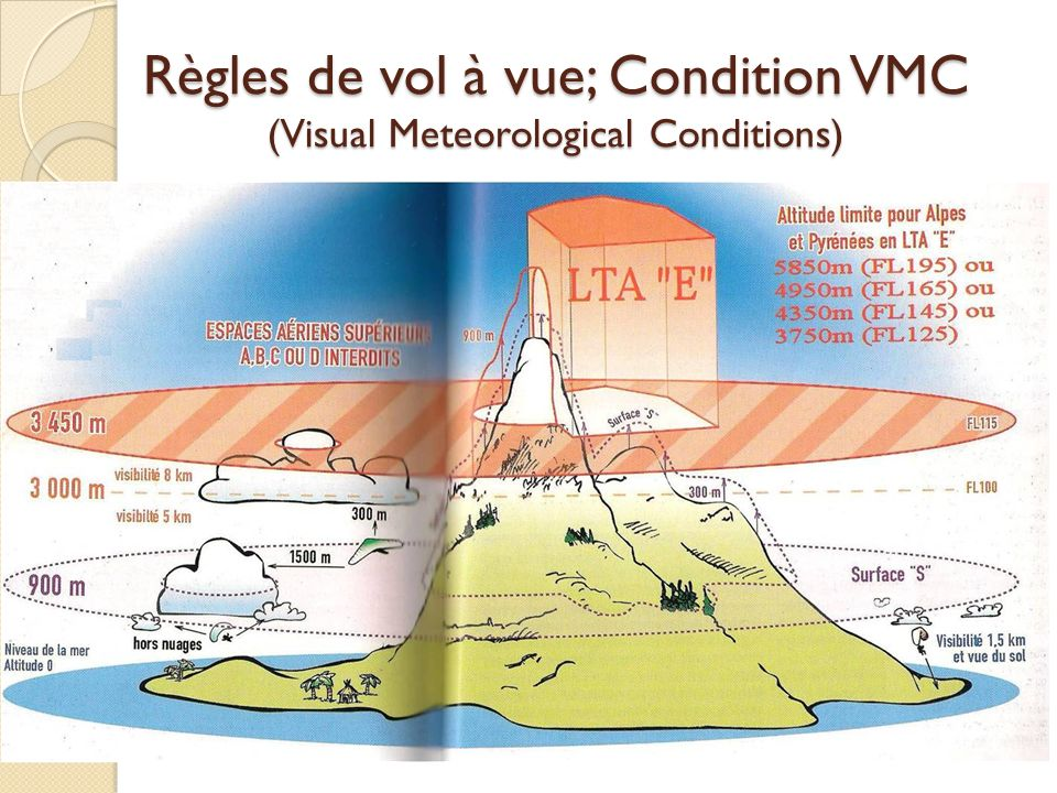 Règles de vol à vue; Condition VMC (Visual Meteorological Conditions)