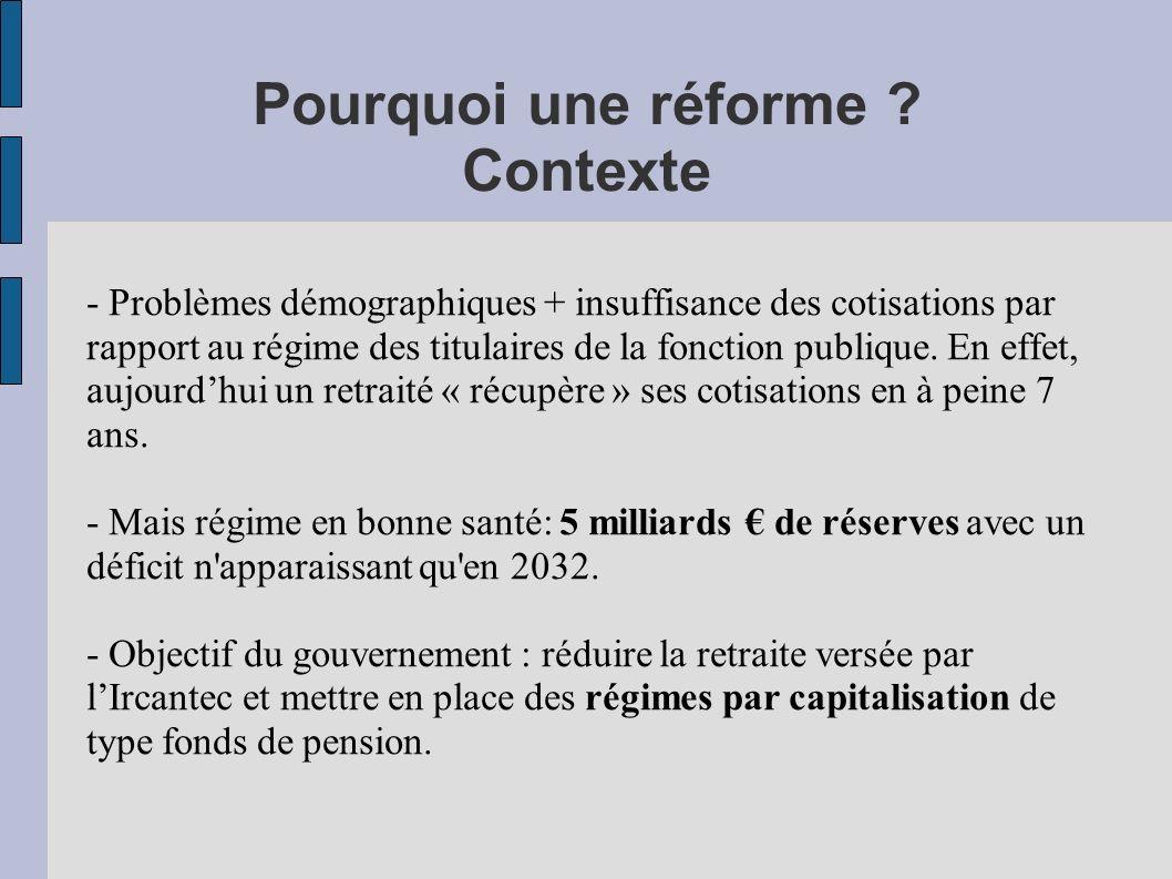 Pourquoi une réforme Contexte