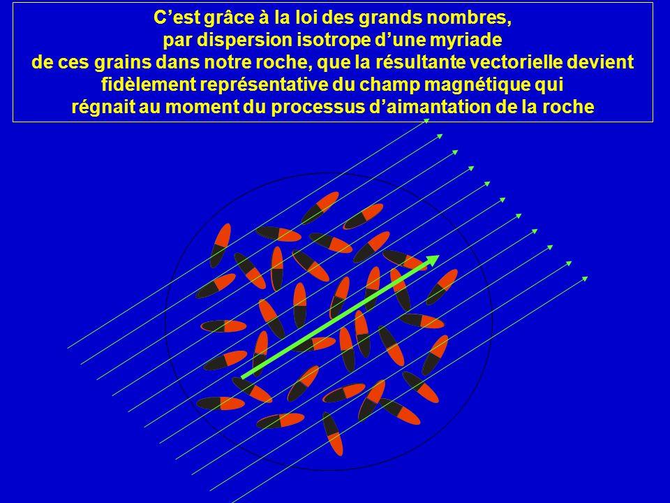 C'est grâce à la loi des grands nombres, par dispersion isotrope d'une myriade de ces grains dans notre roche, que la résultante vectorielle devient fidèlement représentative du champ magnétique qui régnait au moment du processus d'aimantation de la roche