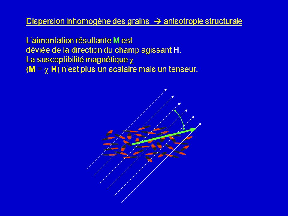 Dispersion inhomogène des grains  anisotropie structurale