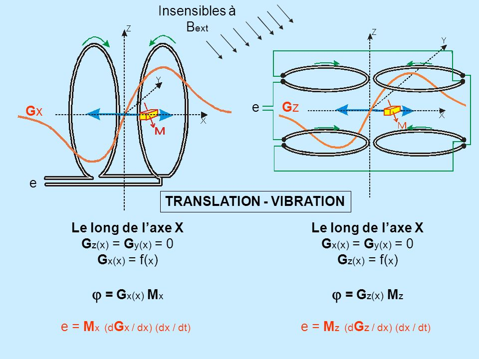 j = Gx(x) Mx j = Gz(x) Mz Insensibles à Bext e Gz Gx e