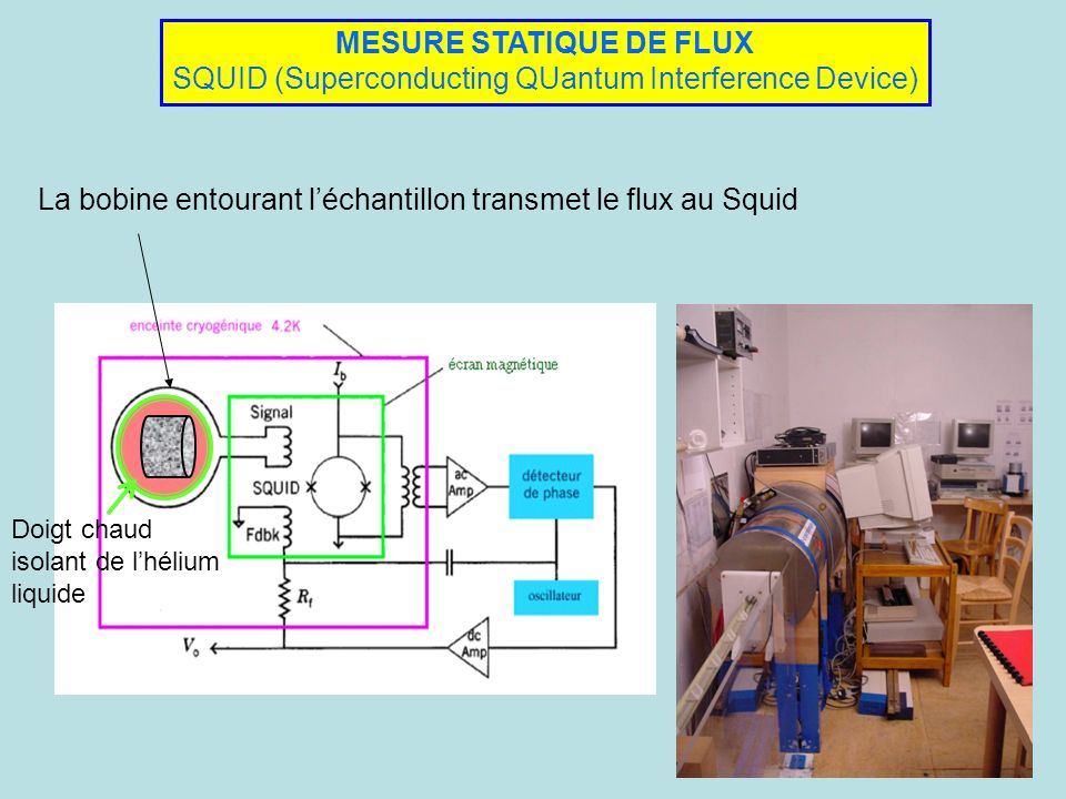 La bobine entourant l'échantillon transmet le flux au Squid