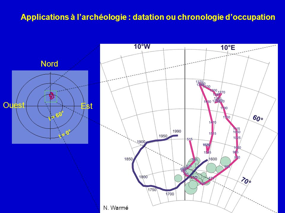 Applications à l'archéologie : datation ou chronologie d'occupation