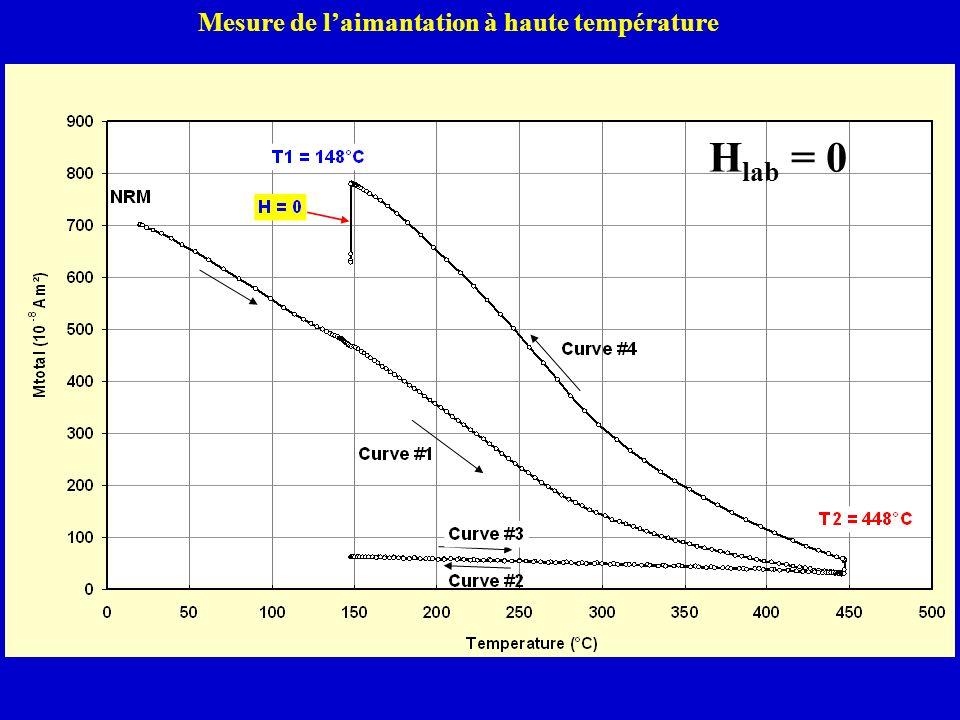 Mesure de l'aimantation à haute température