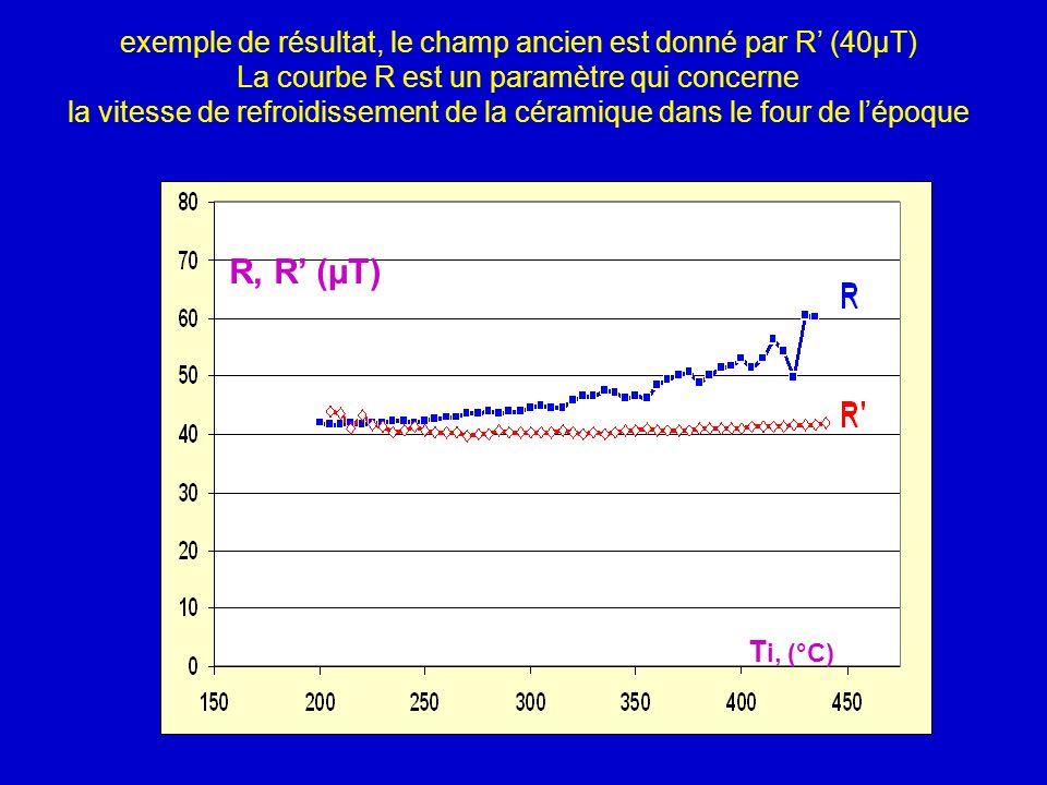 30/03/2017 exemple de résultat, le champ ancien est donné par R' (40µT) La courbe R est un paramètre qui concerne.