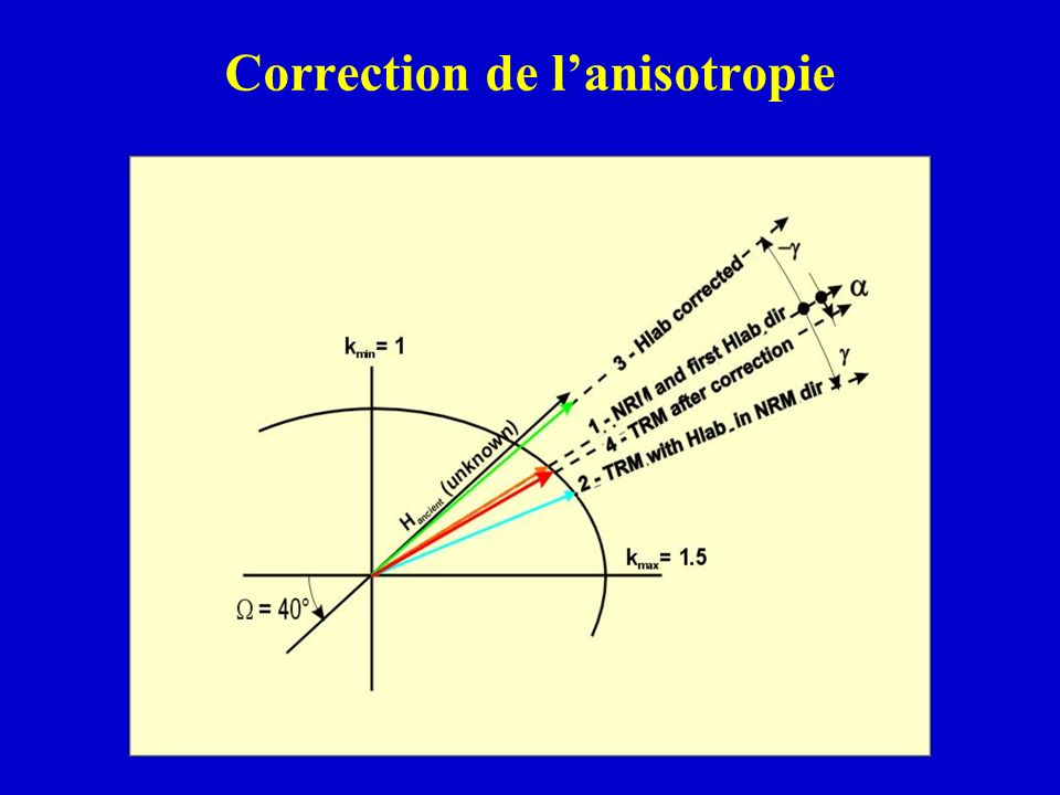 Correction de l'anisotropie