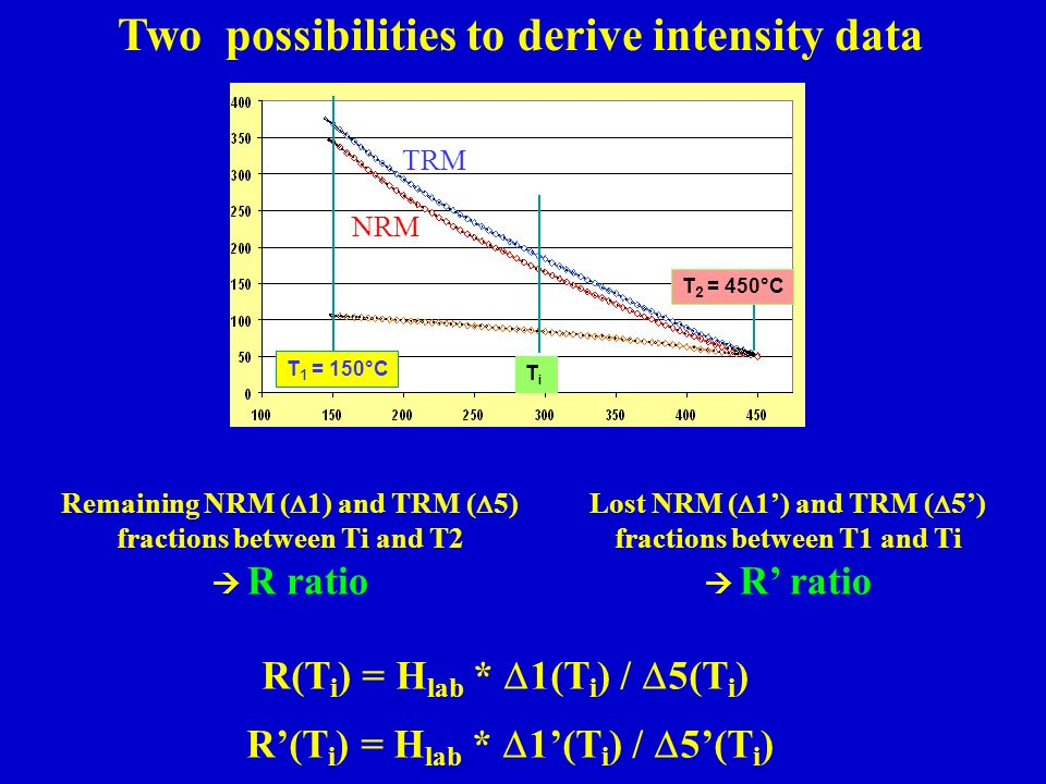 Two possibilities to derive intensity data