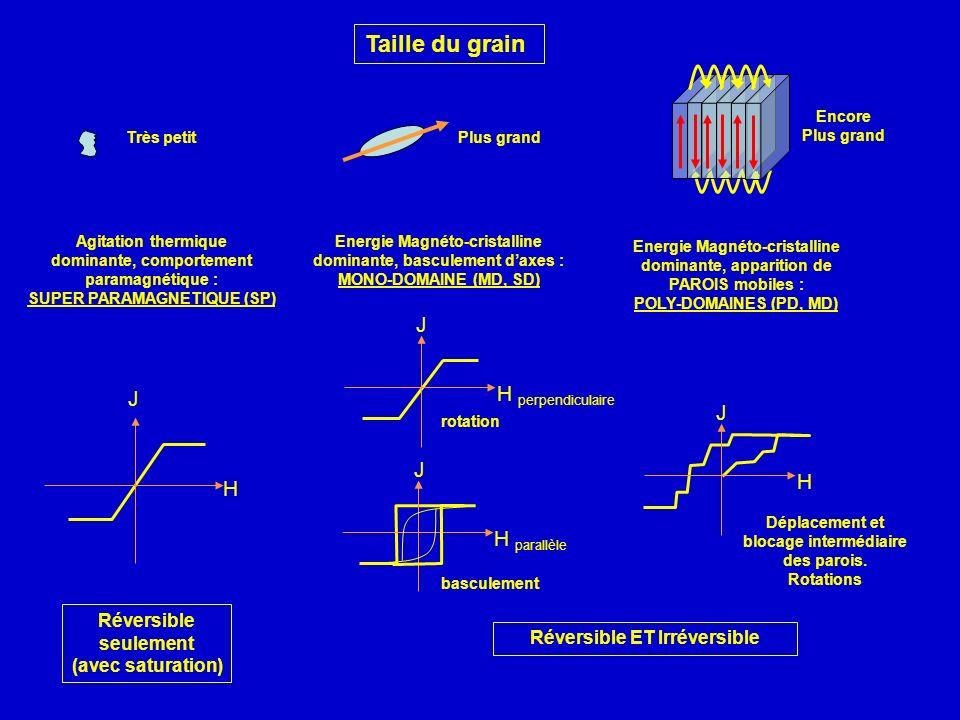 Taille du grain J H perpendiculaire J J J H H H parallèle