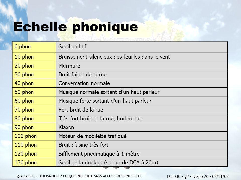Echelle phonique 0 phon Seuil auditif 10 phon