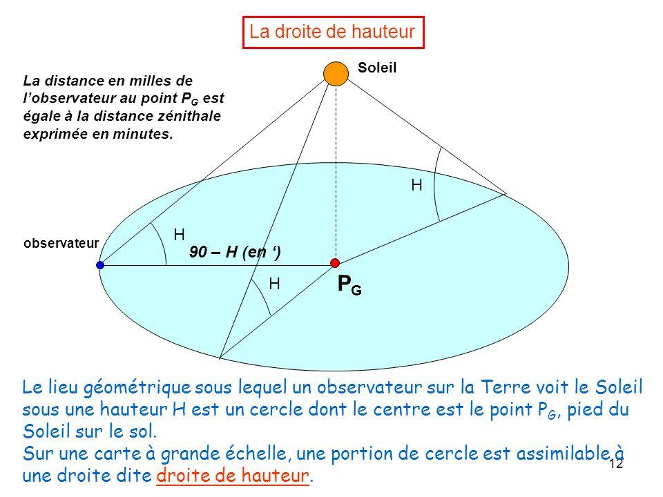 La droite de hauteurSoleil. La distance en milles de l'observateur au point PG est égale à la distance zénithale exprimée en minutes.