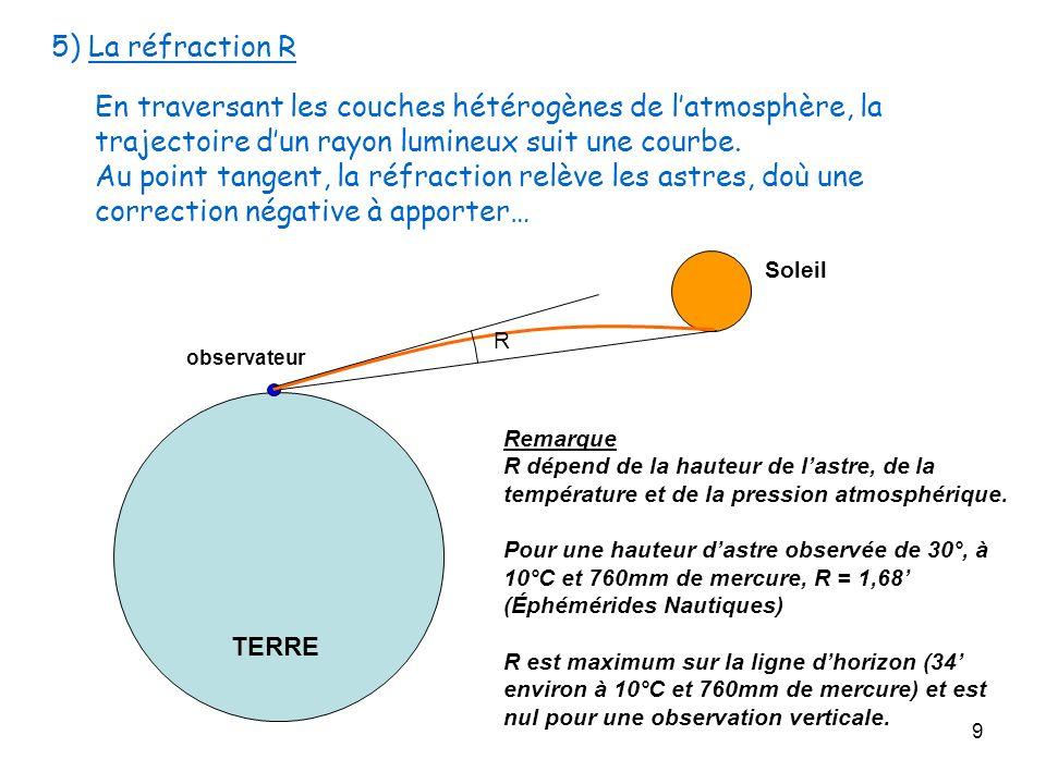 5) La réfraction REn traversant les couches hétérogènes de l'atmosphère, la trajectoire d'un rayon lumineux suit une courbe.