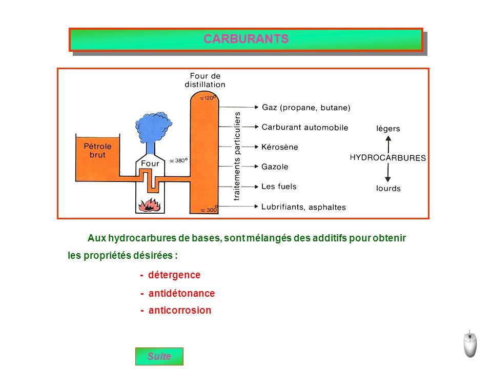 CARBURANTS Aux hydrocarbures de bases, sont mélangés des additifs pour obtenir. les propriétés désirées :