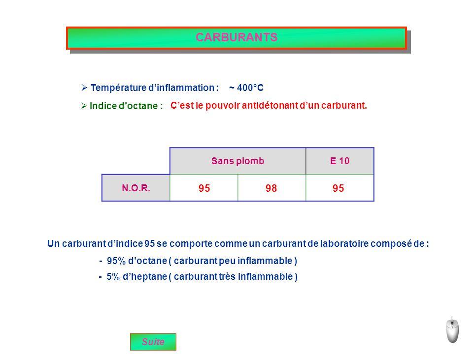 CARBURANTS 95 98 95 Température d'inflammation : ~ 400°C