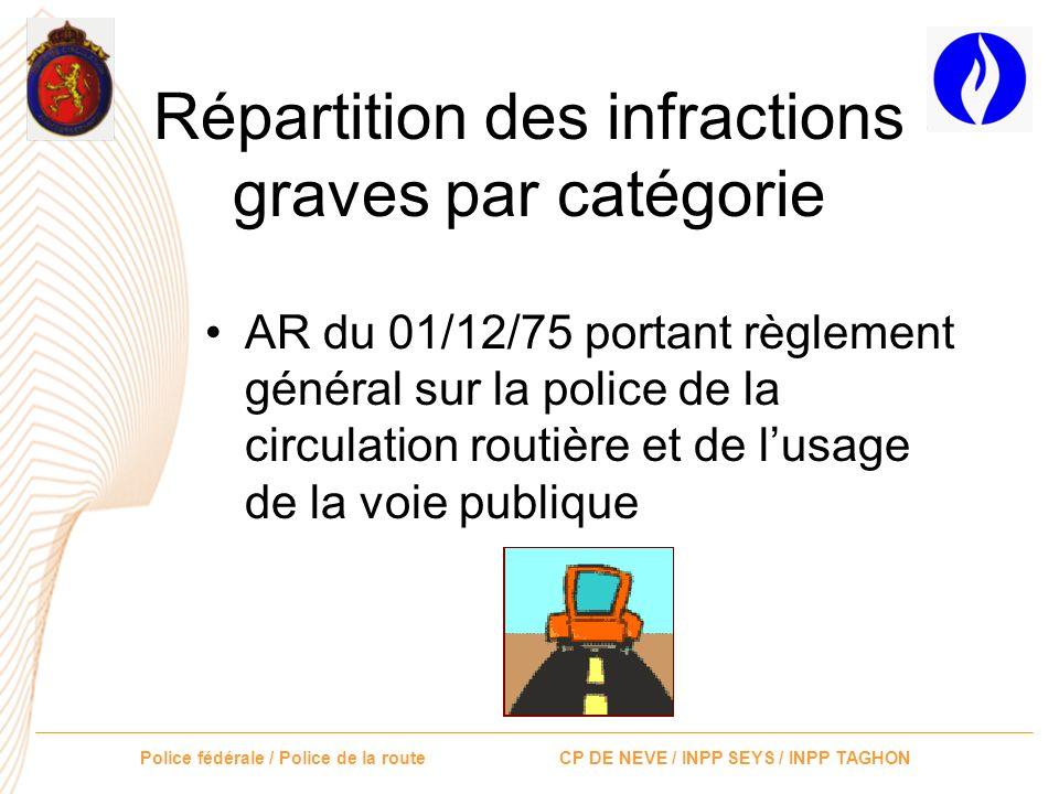 Répartition des infractions graves par catégorie