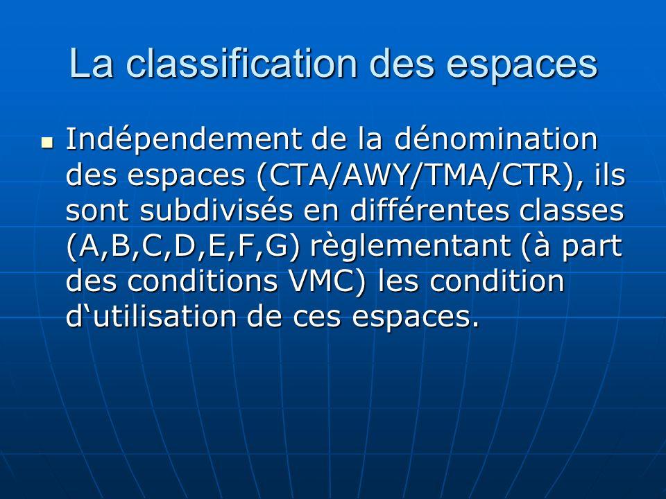 La classification des espaces