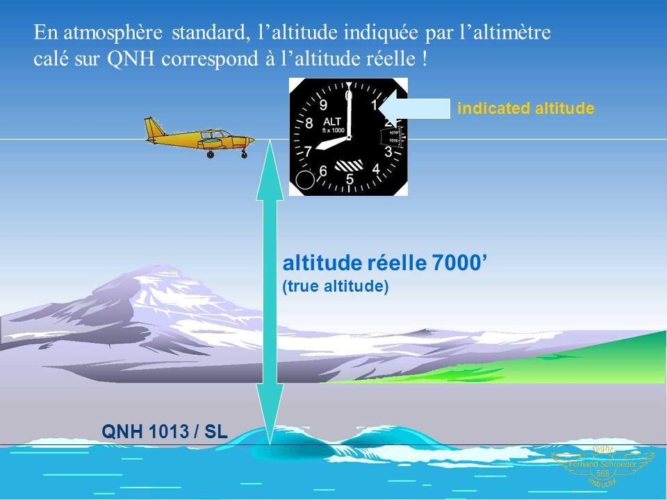 En atmosphère standard, l'altitude indiquée par l'altimètre calé sur QNH correspond à l'altitude réelle !