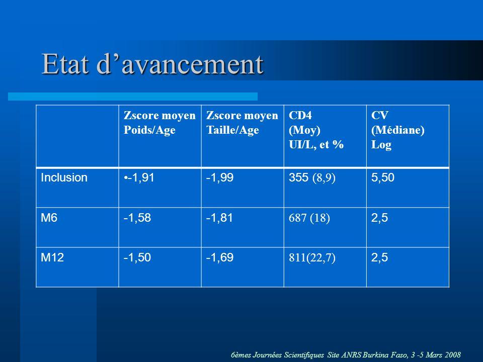 Etat d'avancement Zscore moyen Poids/Age Zscore moyen Taille/Age CD4
