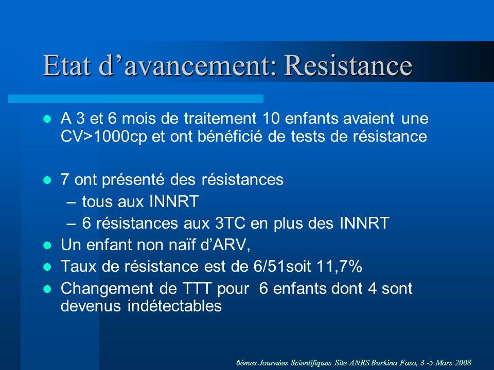 Etat d'avancement: Resistance