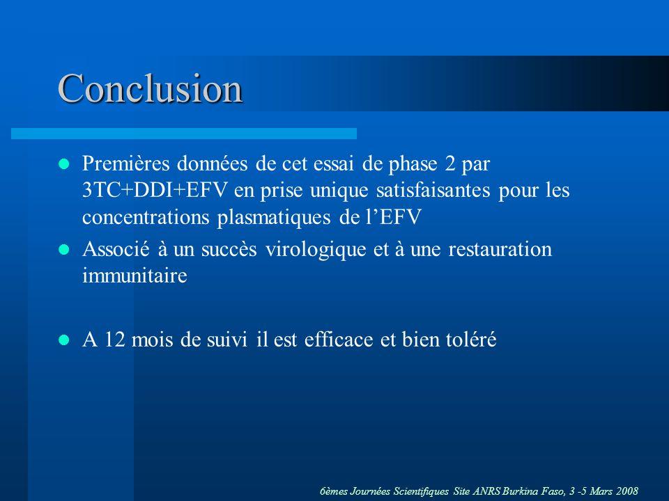 Conclusion Premières données de cet essai de phase 2 par 3TC+DDI+EFV en prise unique satisfaisantes pour les concentrations plasmatiques de l'EFV.