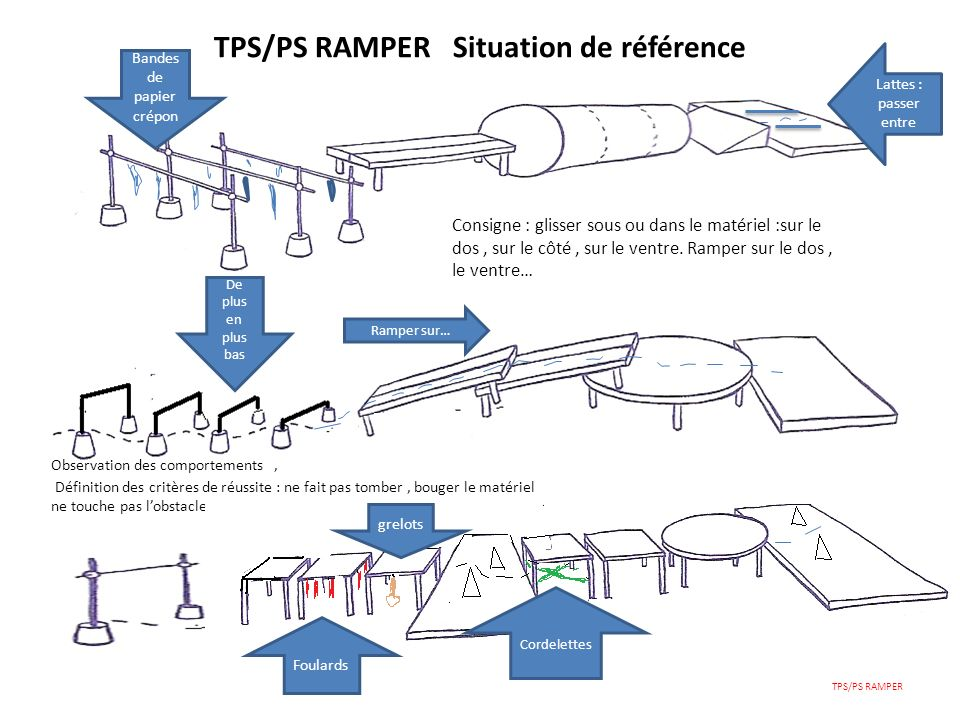 TPS/PS RAMPER Situation de référence