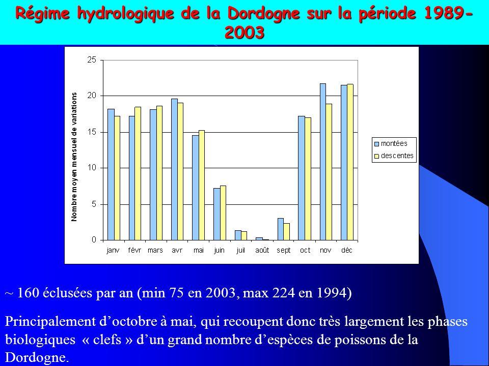 Régime hydrologique de la Dordogne sur la période 1989-2003