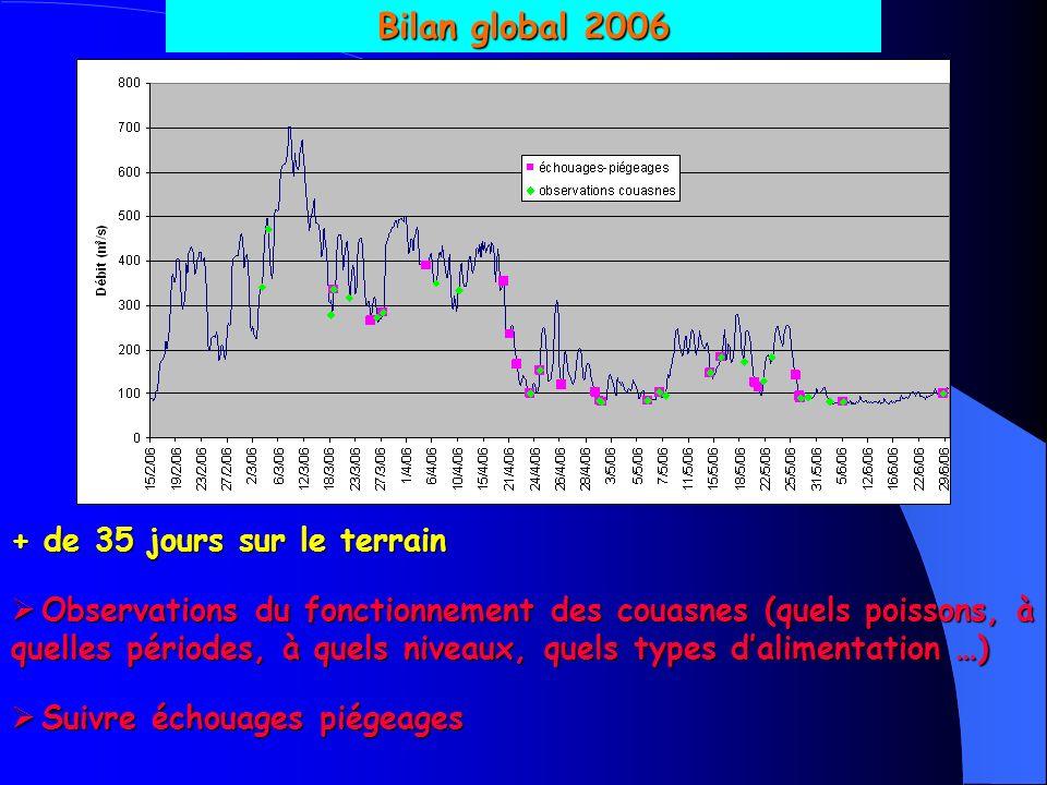 Bilan global 2006 + de 35 jours sur le terrain