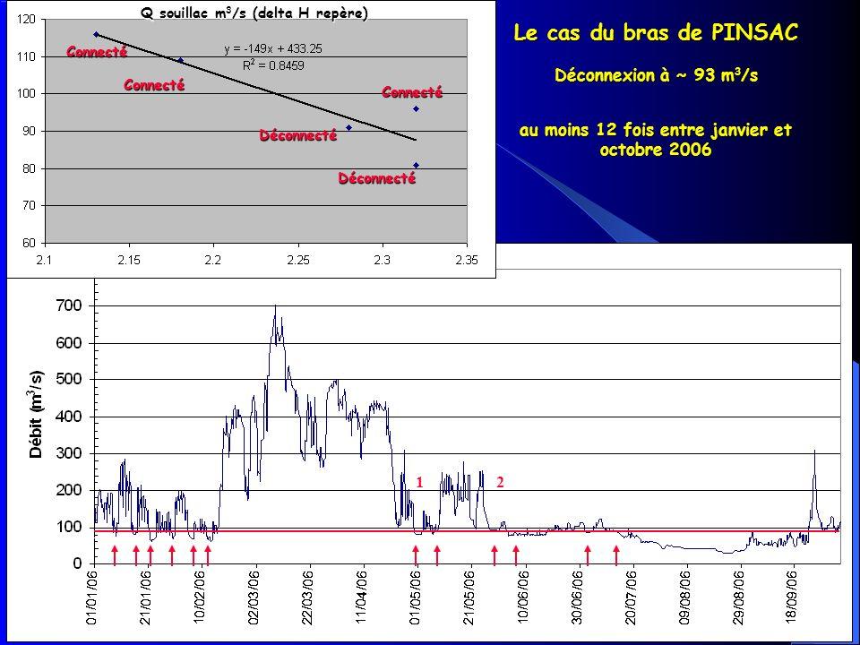 Q souillac m3/s (delta H repère) au moins 12 fois entre janvier et