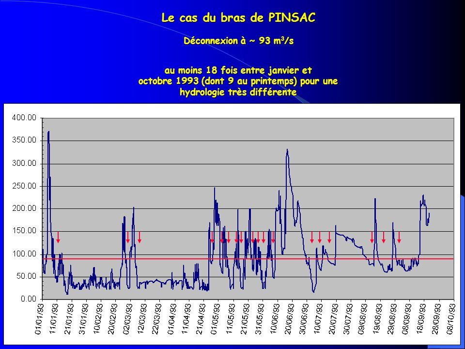 Le cas du bras de PINSAC Déconnexion à ~ 93 m3/s