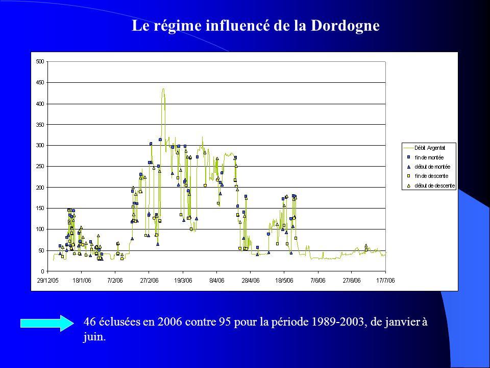 Le régime influencé de la Dordogne