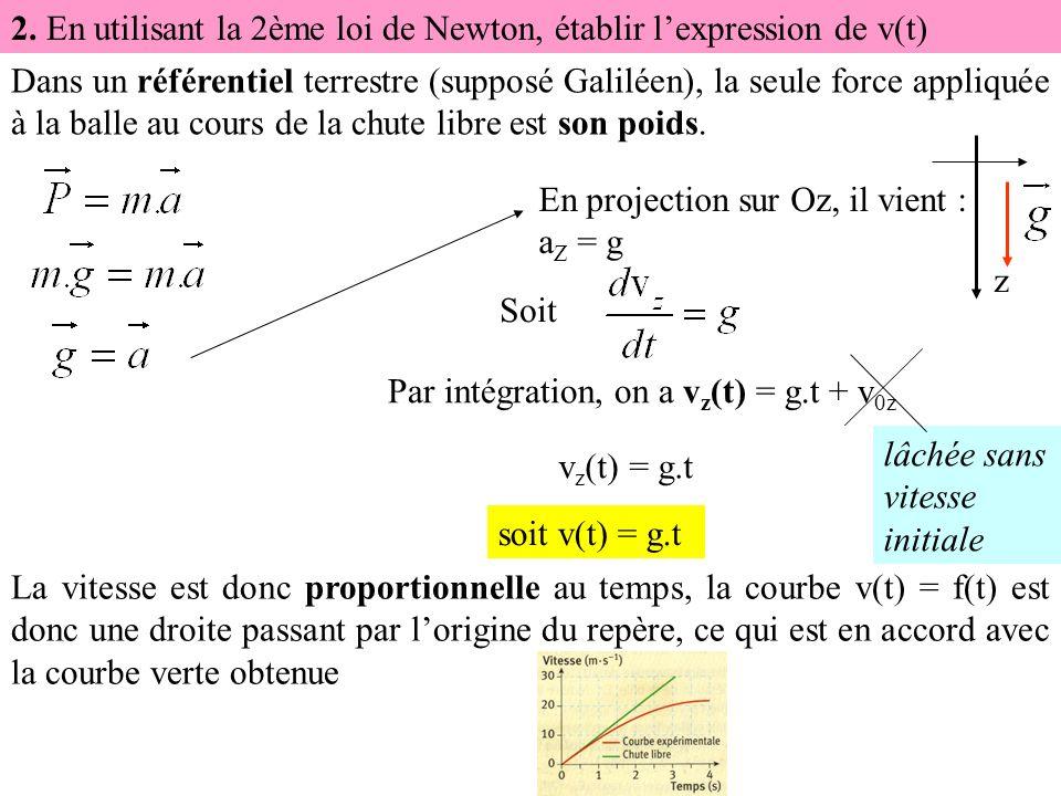 2. En utilisant la 2ème loi de Newton, établir l'expression de v(t)