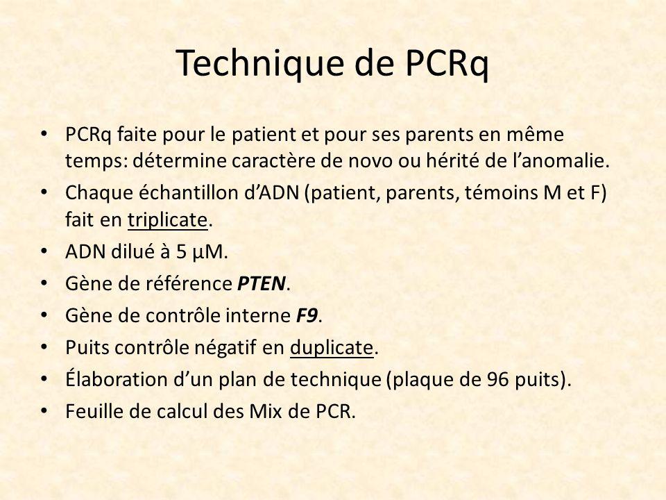 Technique de PCRq PCRq faite pour le patient et pour ses parents en même temps: détermine caractère de novo ou hérité de l'anomalie.