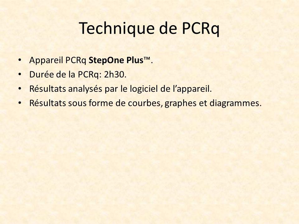 Technique de PCRq Appareil PCRq StepOne Plus™. Durée de la PCRq: 2h30.