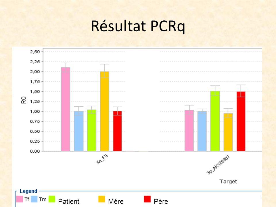 Résultat PCRq Patient Mère Père
